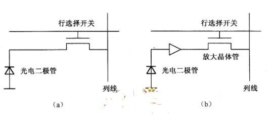cmos图像传感器结构_cmos图像传感器市场