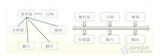 嵌入式總線技術你了解的清楚嗎