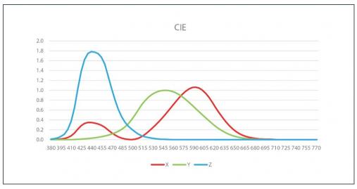 光学传感器和检测器的各种类型以及特性分析