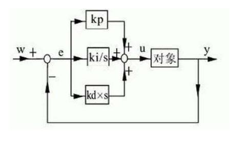 PID控制的原理和计算公式及实例代码总结