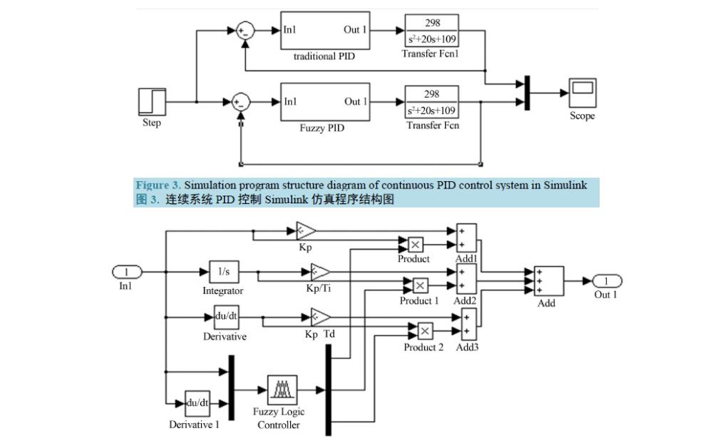 如何設計一個基于汽車橫擺角速度的模糊自適應PID控制器