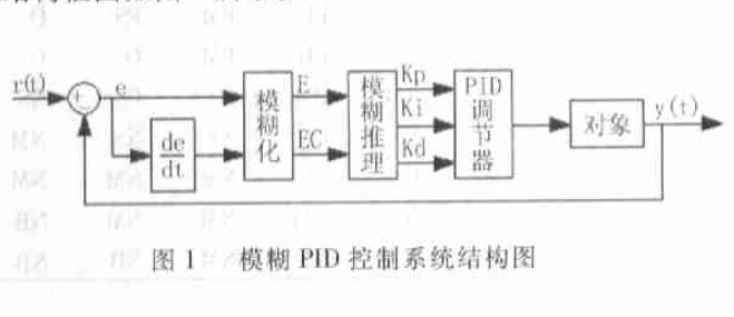如何才能設計及仿真MATLAB模糊自整定PID控制器