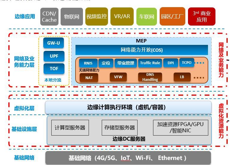 MEC无线网络能力对于5G有什么影响
