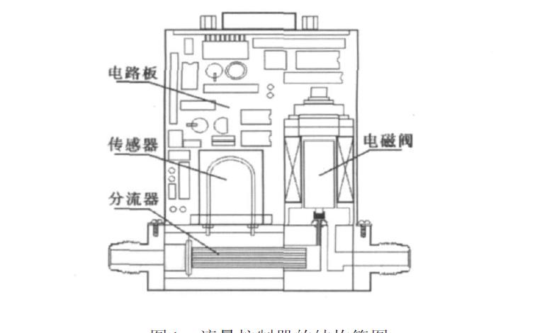 D07系列控制器的工作原理和Protel在质量流量控制器开发中的应用方案