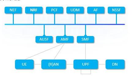 5G核心網服務化架構是怎樣的