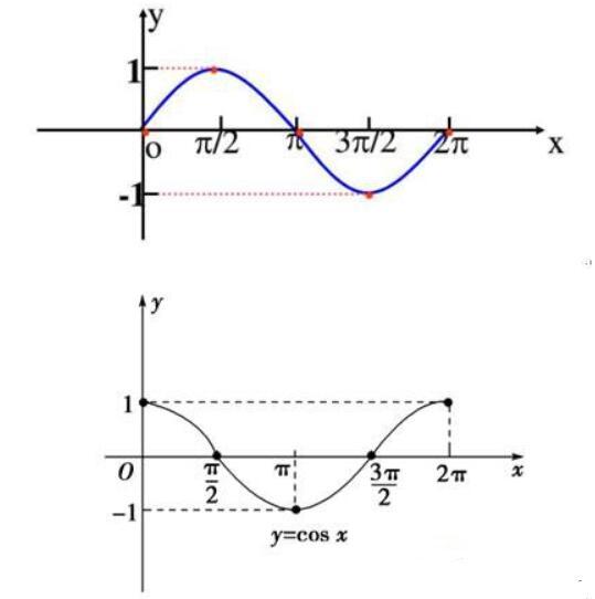 正弦交流电的变化规律
