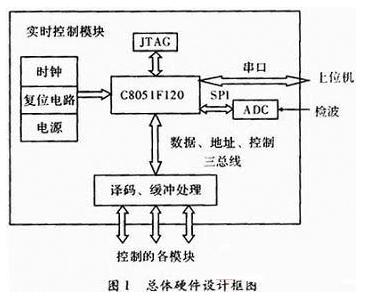 基于C51單片機的通信測試儀器控制設計