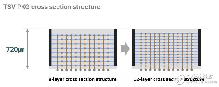 三星电子宣布开发出业界首个12层3D-TSV技术...