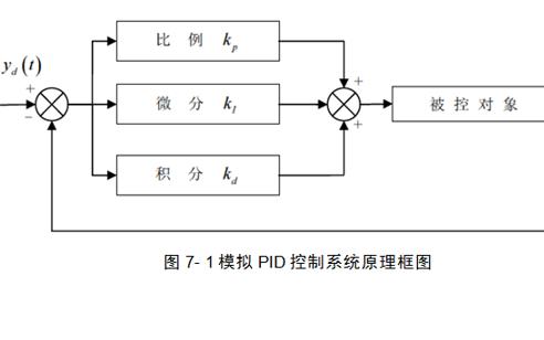 使用PID进行Simulink控制系统仿真的教程PPT课件免费下载