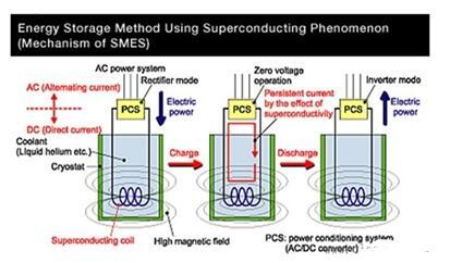超导储能基本原理_基本原理优缺点及应用