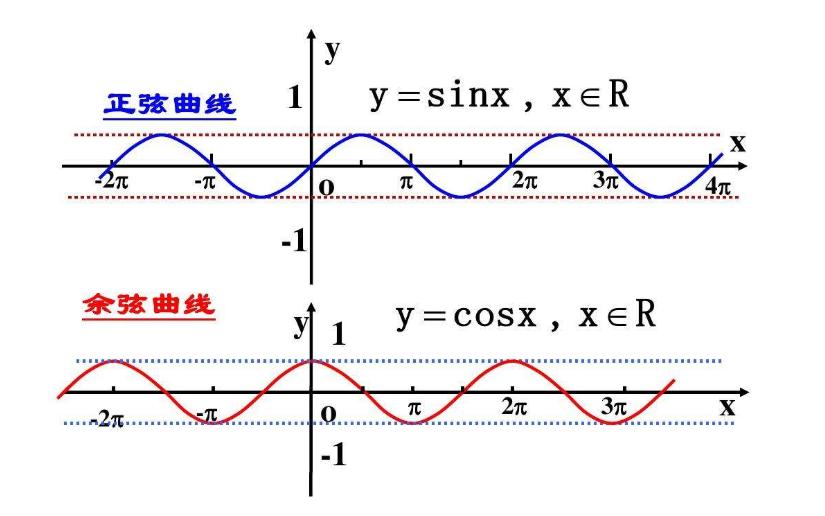 关于正弦函数和余弦函数的计算公式详细说明