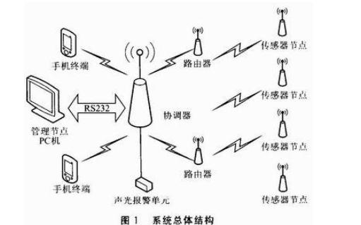 使用zigbee规范构建一个大规模的无线传感网络的详细资料?#24471;? />    </a> </div><div class=