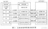 Link网络的特点功能及控制系统的设计