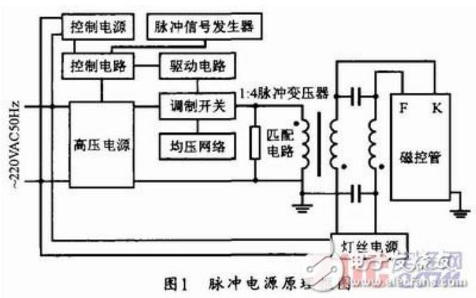 脈沖電源工作原理及實現安全可靠的高壓脈沖電源設計資料詳細說明