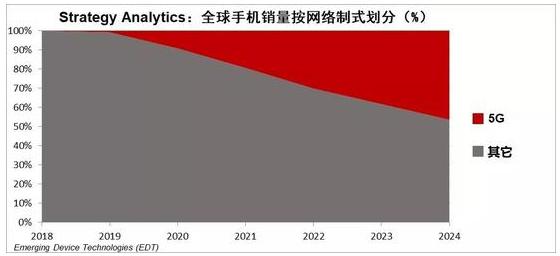 2019年5G设备的销量将仅占总销量的不到1%到...