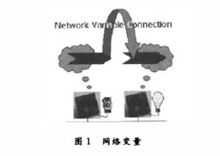 LonWorks分布式控制网络技术在环境温度控制中的应用