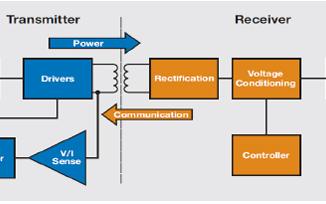 无线充电联盟标准及TI兼容解决方案有哪些?
