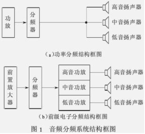 解析三分频扬声器系统分频器设计