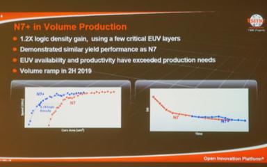 台积电首个EUV工艺的N7+开始向客户交付产品
