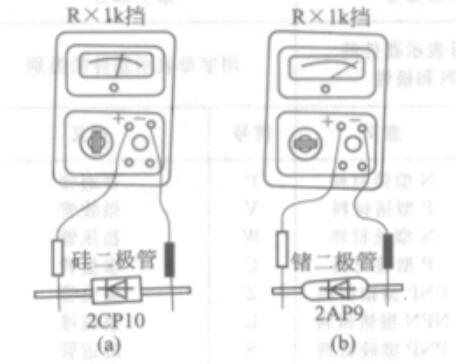 万用表如何区分硅二极管与锗二极管