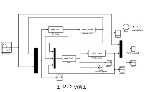 精通MATLAB Simulink系統仿真教程之滑模控制的課件免費下載