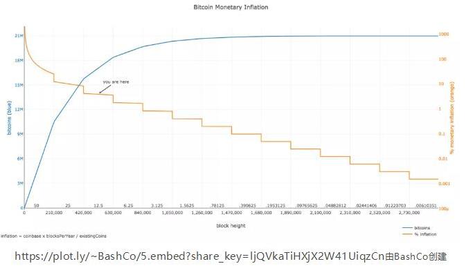 比特币安全模型全面探讨