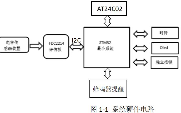 使用STM32单片机设计纸张计数显示装置的论文免费下载