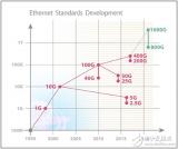 400G以太網標準引領連接器發展