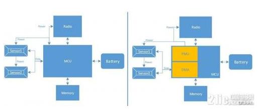基于一種應用在集成多個傳感器系統的微控制器架構設計