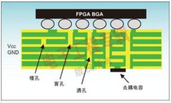 高速PCB设计时所面临的信号完整性问题解决方法