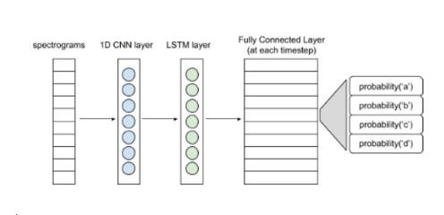 如何利用Tensorflow编写一个基本的端到端自动语音识别