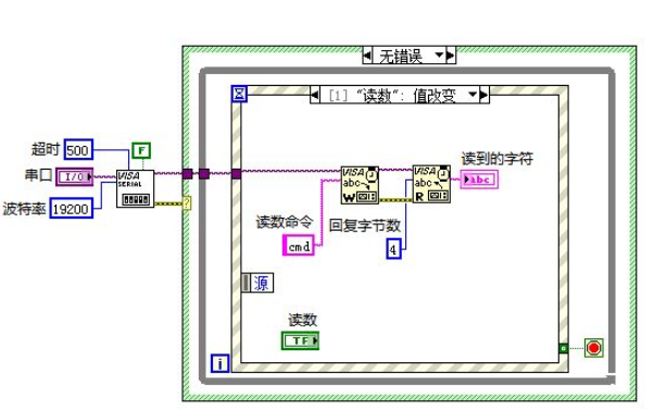 LabVIEW串口最基础的操作资料免费下载