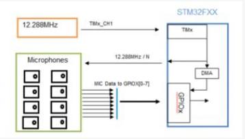 基于Vesper专利的压电MEMS麦克风VM2020设计