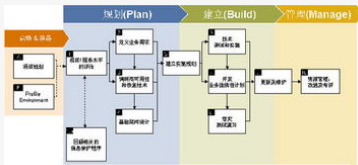 EMC内部系统的原理以及近场分析的方法解析