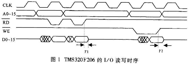 数字信号处理器DSP与慢速外围设备接口的设计方法解析