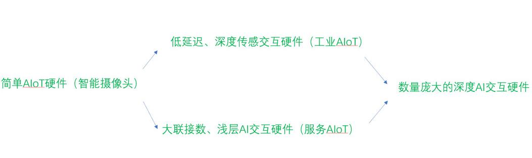 云 & AIoT是怎样的一种关系