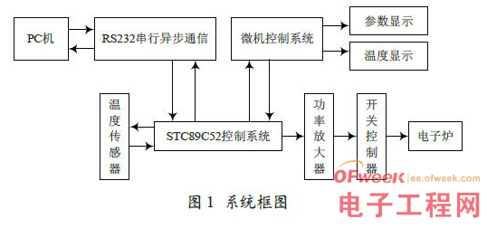 STC89C52单片机的水温控制系统设计