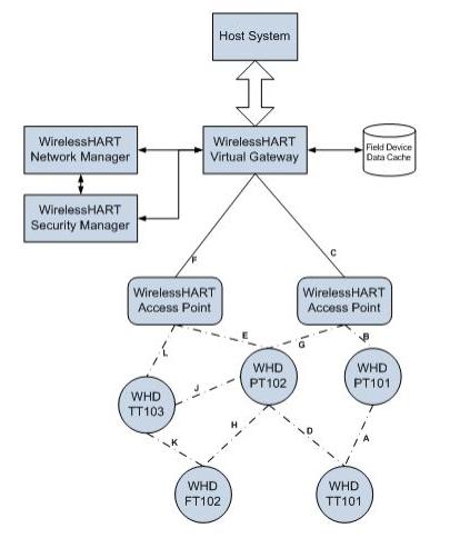 工業自動化網絡設計是怎樣的設計