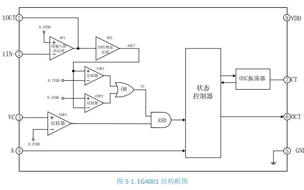 EG4001红外热释电专用芯片的数据手册免费下载