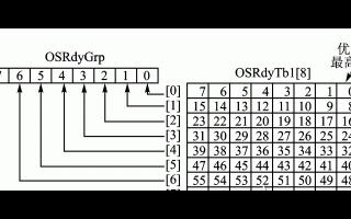 基于μC/OS嵌入式操作系统的嵌入式数据管理设计
