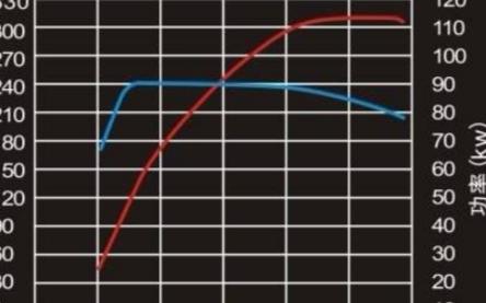 同功率的电动汽车与燃油车相比谁的表现更好