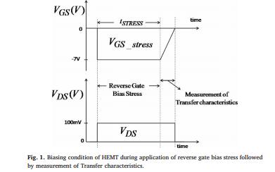 AlGaN和GaN界面陷阱对AlGaN与GaN及HEMT负阈值电压漂移的影响说明