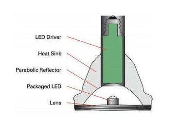 超高亮度A1GaAsLED灯的基本结构解析