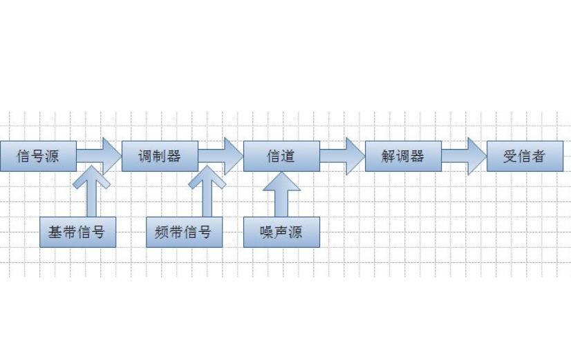 使用Matlab實現通信天線原理的實驗資料說明