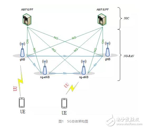 OneMO模组说:5G无线协议栈概述