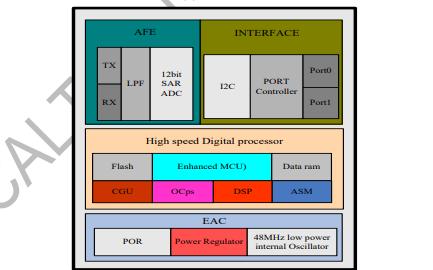 FT5336GQQ多点触控电容式触控面板控制器芯片的数据手册免费下载