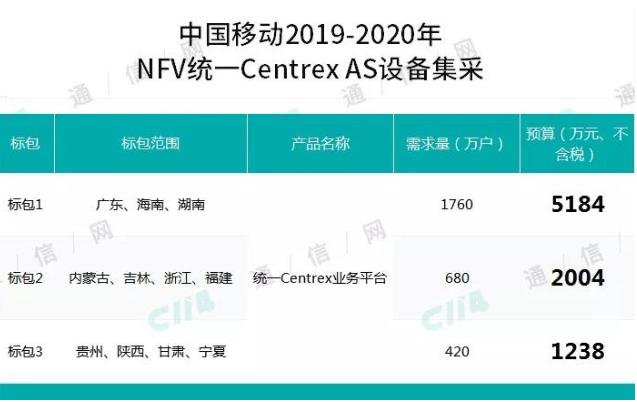 中国移动启动了2019-2020年NFV统一Centrex AS设备采购项目