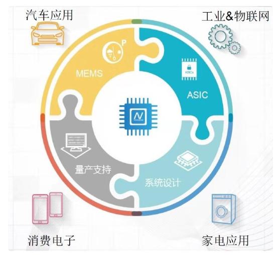 纳芯微电子获数千万元B轮融资 聚焦传感器与数字隔离芯片