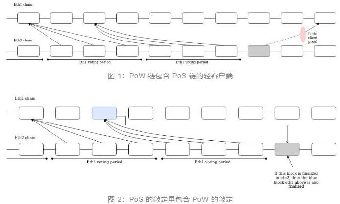 如何在eth1跨链和eth2跨链之间建立双向桥梁