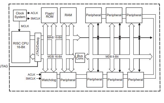 MSP430X1XX系列单片机的用户手册免费下载